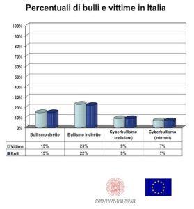 bulli italia